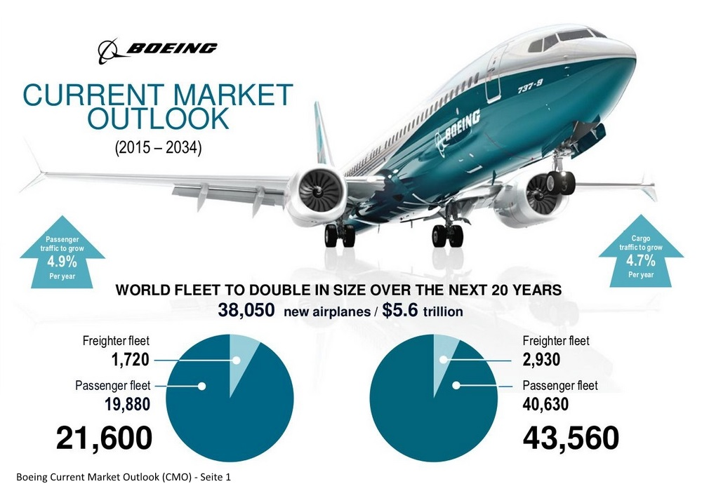 Boeing Current Market Outlook - Seite 1