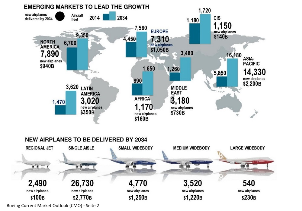 Boeing Current Market Outlook - Seite 2